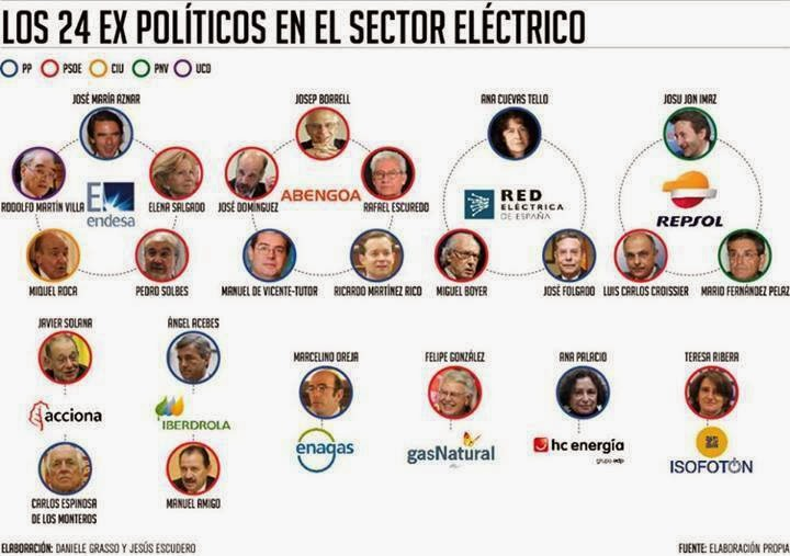 los 24ex politicos en las eléctricas